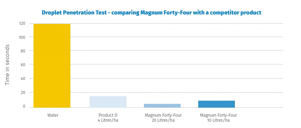 Improve water use efficiency with Magnum Forty-Four