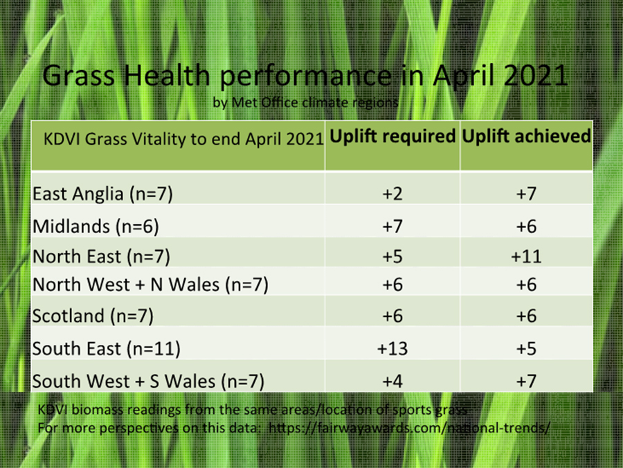 Grass health recovery sweeps across UK